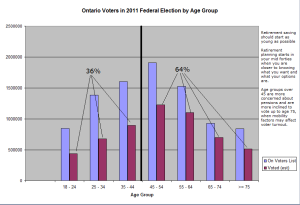 Graph - Voter Turnout in Ontario by Age Group - Federal Election 2011